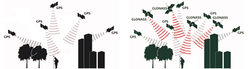 gps+glonass = plus de satellites