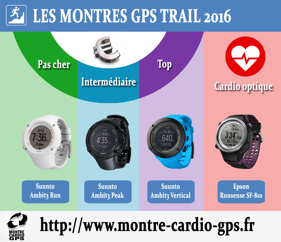 Montres GPS trail 2016