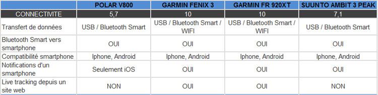 3 Meilleure montre cardio GPS