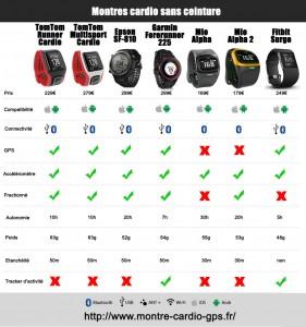 Comparaison montre cardio sans ceinture