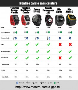 Comparaison montres cardio sans ceinture