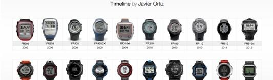 Evolution de la gamme de montre GPS Garmin Forerunner