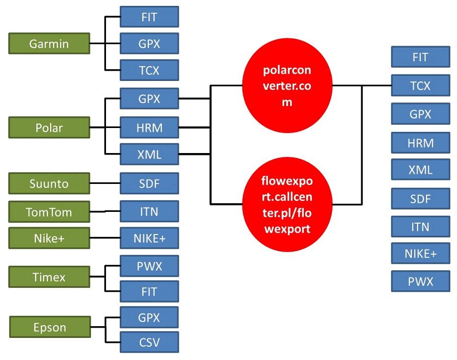 Exporter fichiers Polar Flow