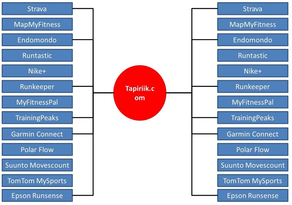 Synchroniser comptes Tapiriik