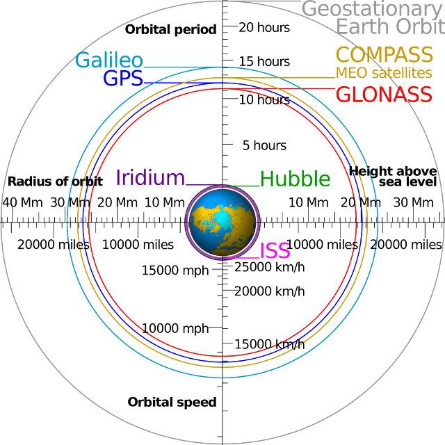 Orbites GPS GLONASS GALILEO