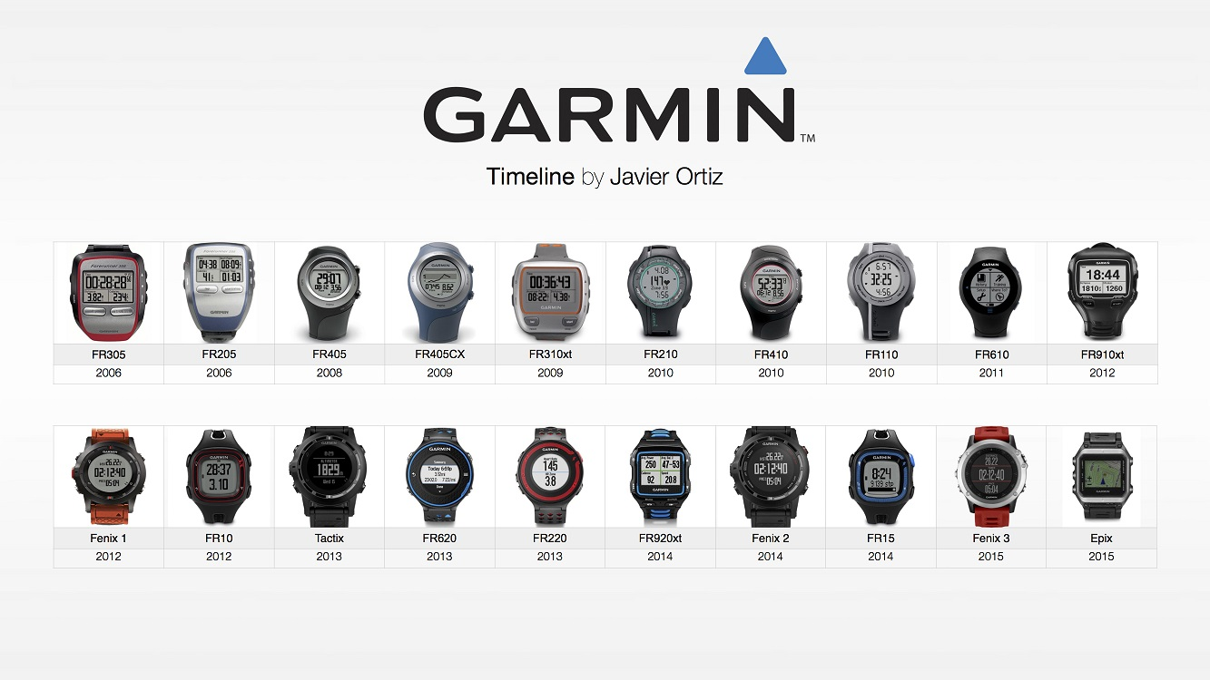 Toutes les montres GPS Garmin