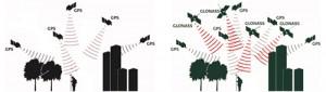 gps+glonass = plus de satellites