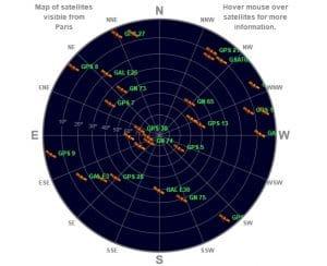 GPS GLONASS Galileo