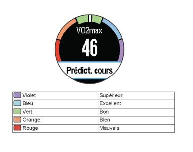 Vo2max Garmin Forerunner 620