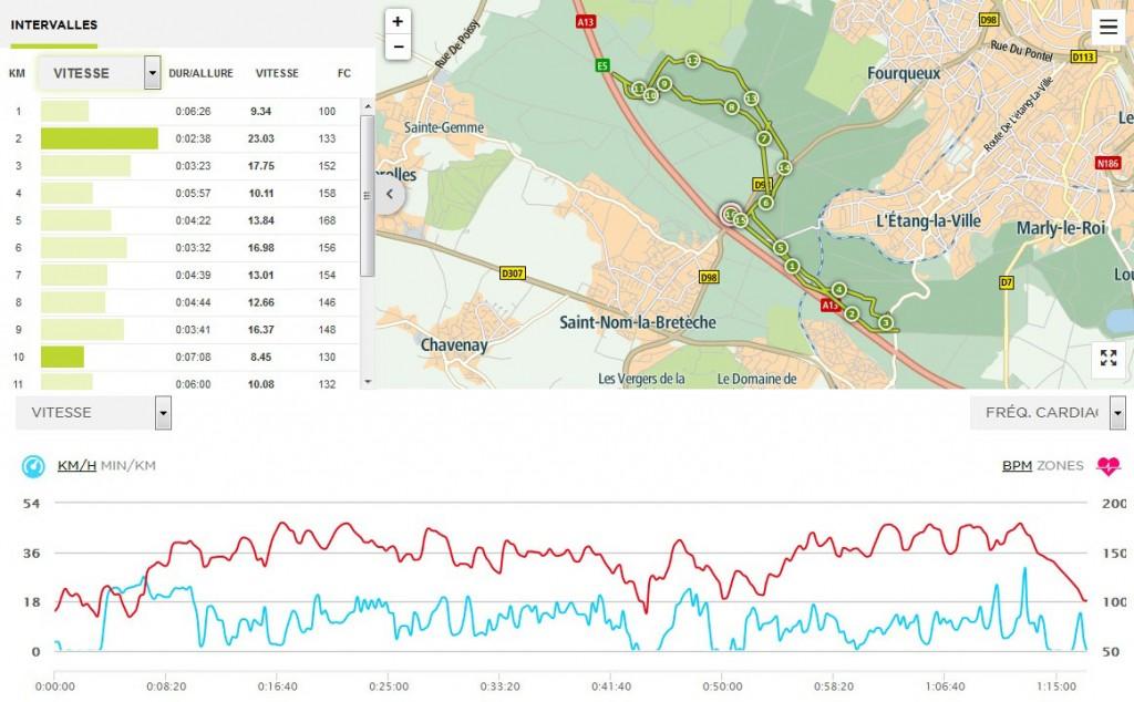 Trace GPS TomTom Multisport Cardio