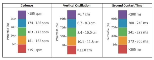 Zones cadence oscillation vertical temps de contact au sol