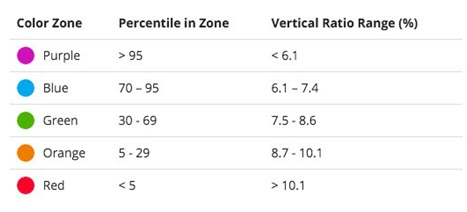 Zones vertical ratio