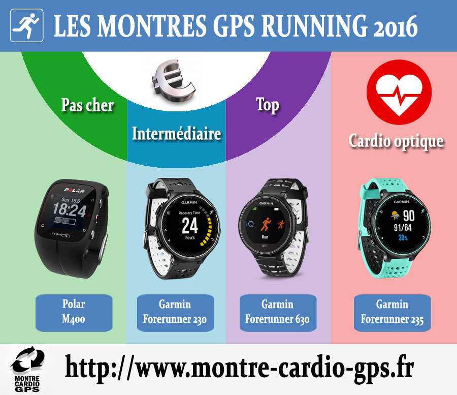 montre gps running occasion. Black Bedroom Furniture Sets. Home Design Ideas