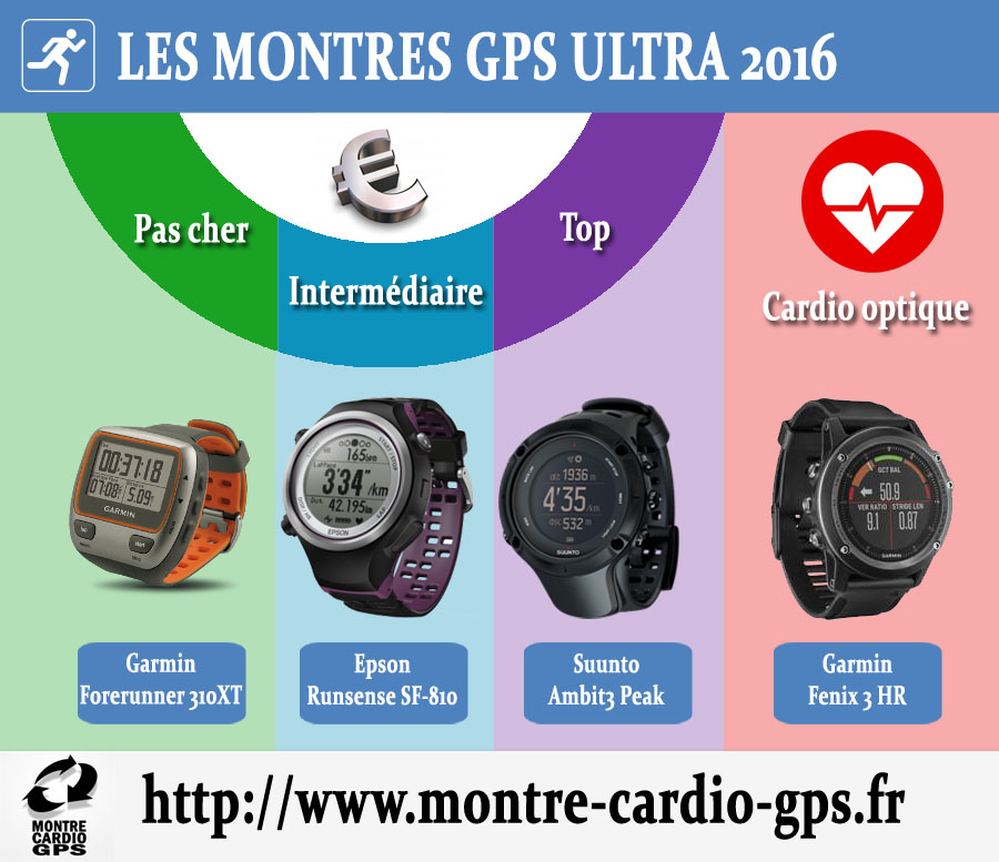 Montres GPS ultra 2016