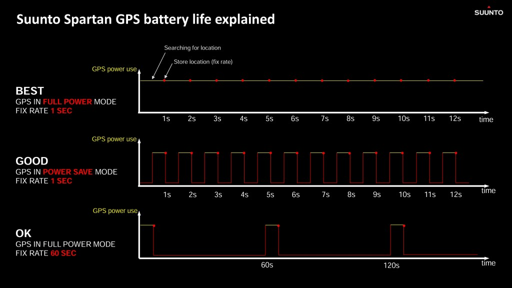 Spartan Ultra GPS power save mode