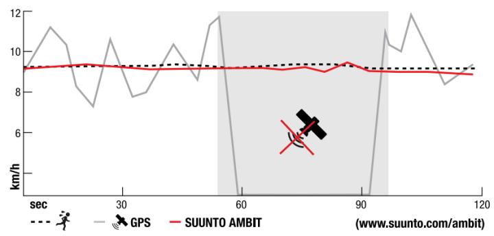 Trace GPS accéléromètre