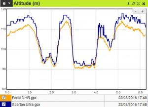Profil altitude Spartan Ultra