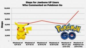 Statistiques Jawbone Pokemon Go