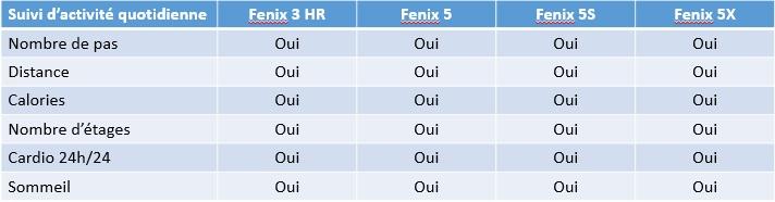 Fenix 5 Fenix 3 HR activité