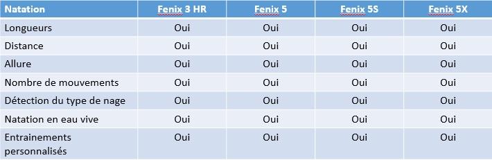 Fenix 5 Fenix 3 HR natation