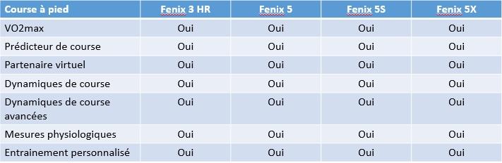 Fenix 5 Fenix 3 HR running