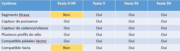 Fenix 5 Fenix 3 HR vélo