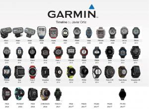 Evolution montres GPS Garmin
