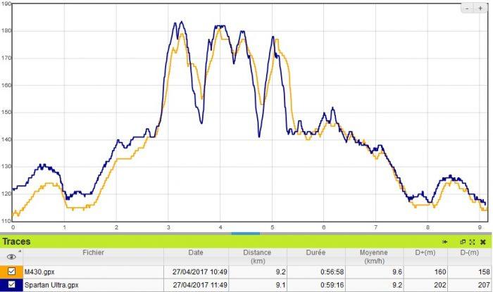 M430 altimètre GPS