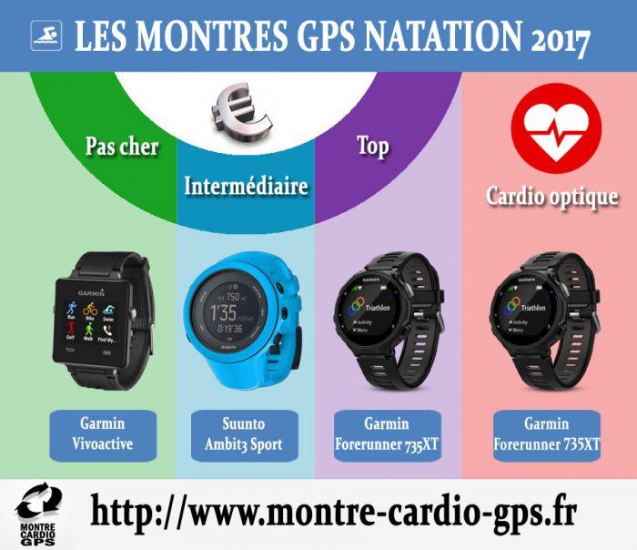 Montre GPS Natation 2017