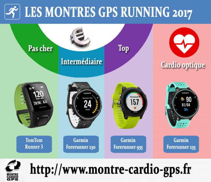 Montre GPS Running 2017