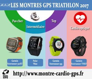Montre GPS Triathlon 2017