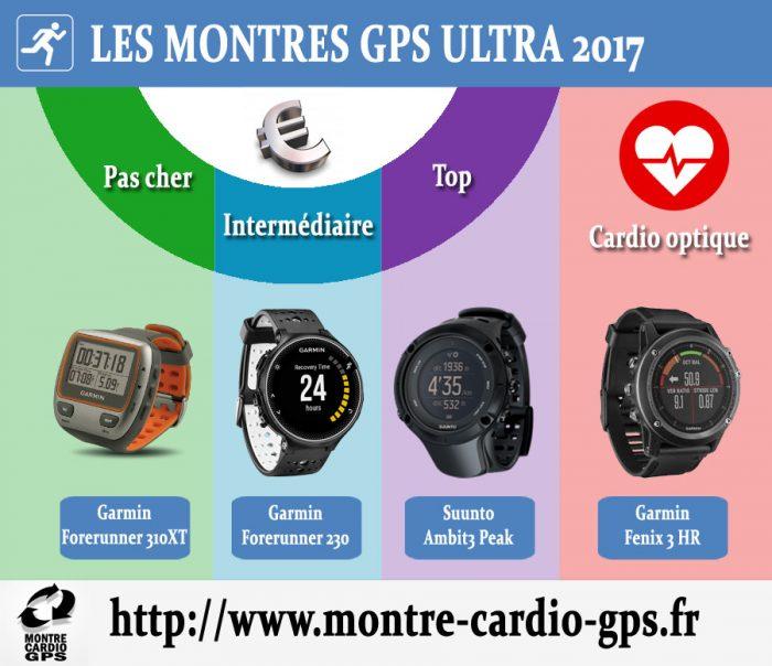 Montre GPS Ultra 2017