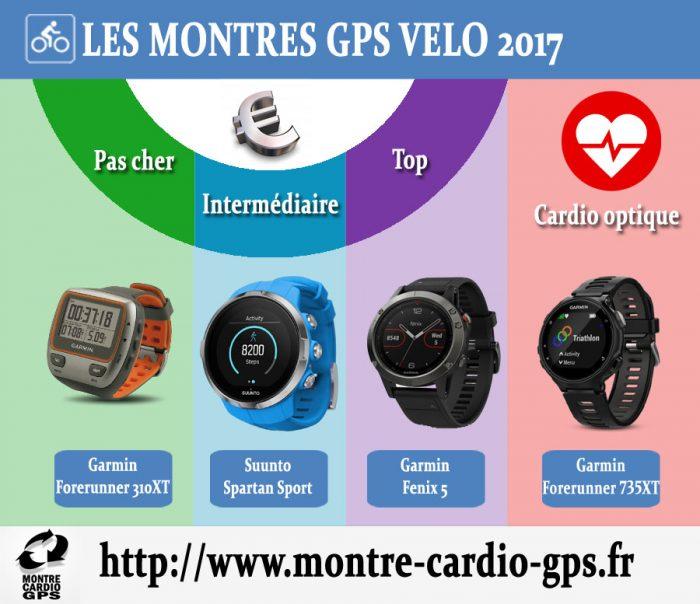 Montre GPS Vélo 2017