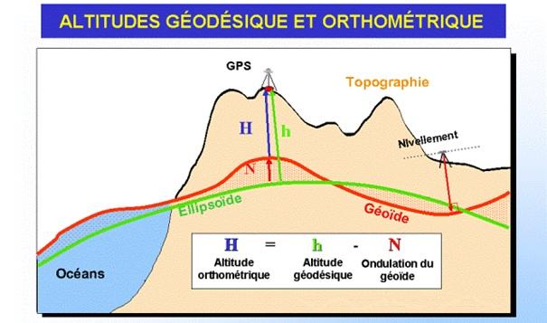 Altitude géodésique et orthométrique