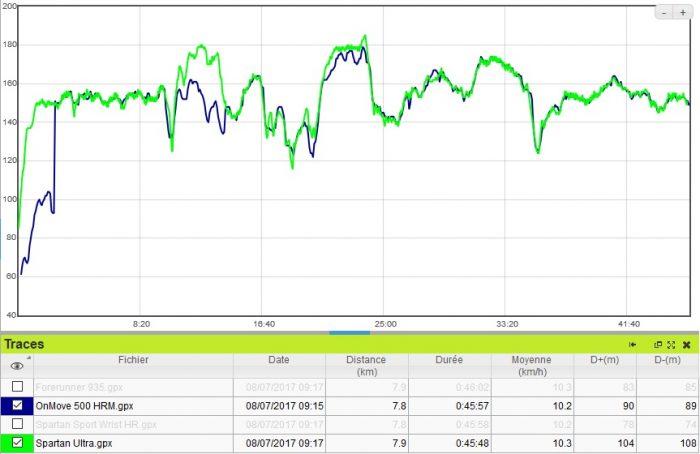 OnMove 500 HRM cardio course à pied