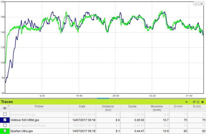 OnMove 500 HRM cardio running
