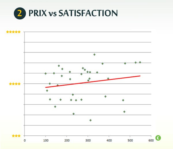 2 Prix vs satisfaction