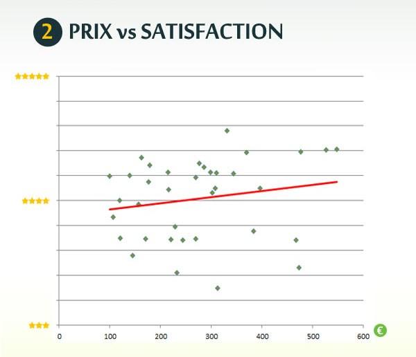 2 Prix vs satisfaction
