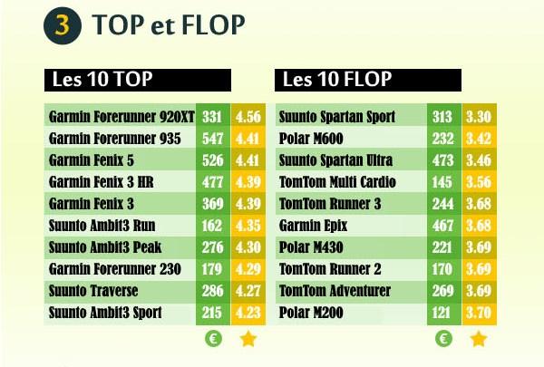 3 Top et flop