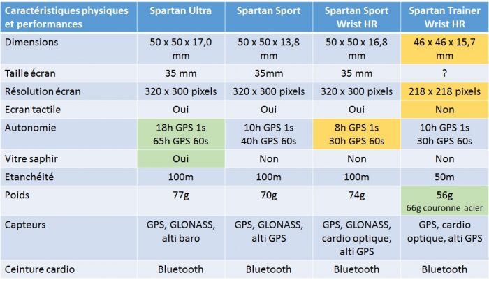 Comparaison Suunto Spartan