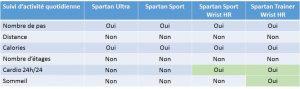 Comparaison Suunto Spartan activité