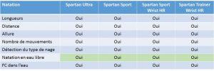 Comparaison Suunto Spartan natation