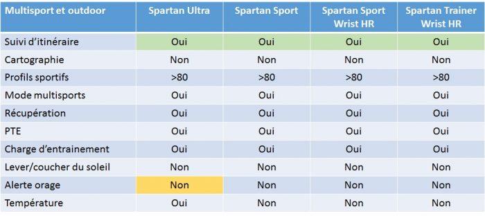 Comparaison Suunto Spartan outdoor
