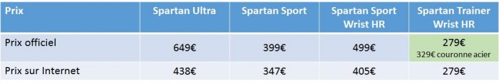 Comparaison Suunto Spartan prix