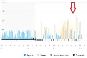 Vivosmart 3 mesure stress