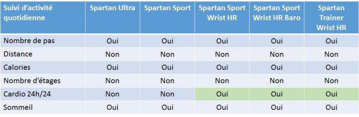 Suunto Spartan activité quotidienne