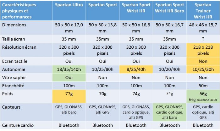 Suunto Spartan caractéristiques physiques