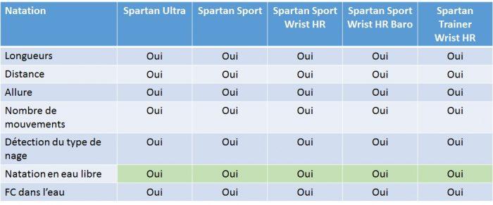 Suunto Spartan natation