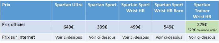 Suunto Spartan prix