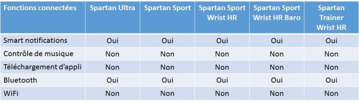 Suunto Spartan smart notifications